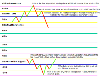 Murrey math trading system